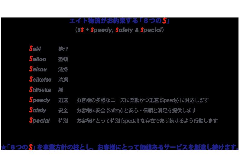 エイト物流がお約束する「8つのS」<br><br>Seiri 整理 Seiton 整頓 Seisou 清掃 Seiketsu 清潔 Shitsuke 躾 5Sを徹底することで、お客様にとって価値あるサービスを創造し続けます 5S + Speedy, Safety & Special Speedy/迅速 Safety/安全 Special/特別 お客様の多様なニーズに柔軟かつ迅速(Speedy)に対応します お客様に安全(Safety)と安心・信頼と満足を提供します お客様にとって特別(Special)な存在であり続けるよう行動します エイト物流は以上「8つのS」を事業方針の柱とし、お客様とともに成長することで夢をかたちあるものにしていきます